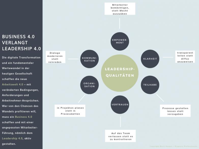 boris-kasper-progress-professionals-blog-leadership-basics-grafik