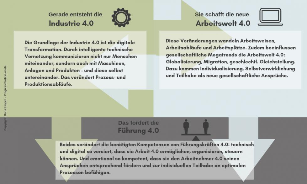 boris-kasper-progress-professionals-blog-leadership-basics-moderne-fuehrung-grafik