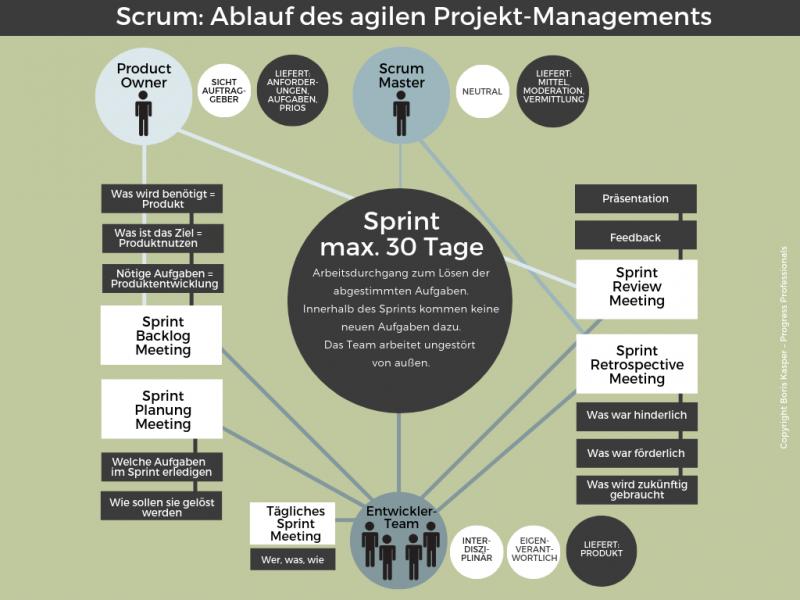 boris-kasper-progress-professionals-blog-scrum-einfach-erklaert-grafik