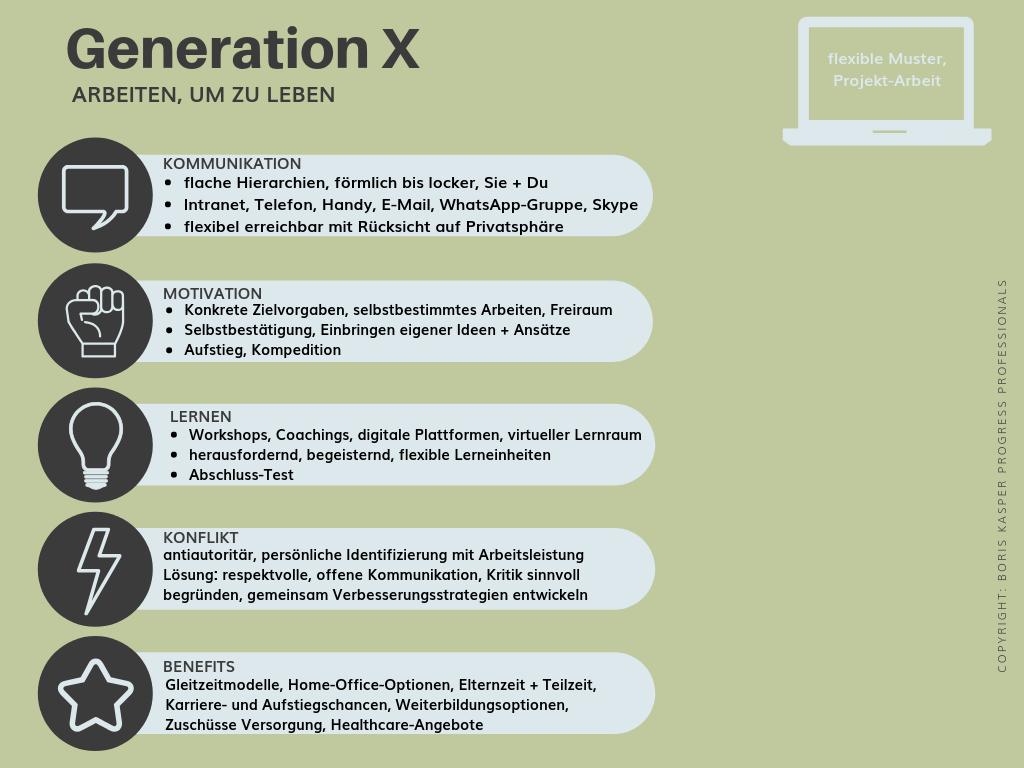 boris-kasper-progress-professionals-blog-mehrgenerationen-teams-fuehren-genration-x-grafik
