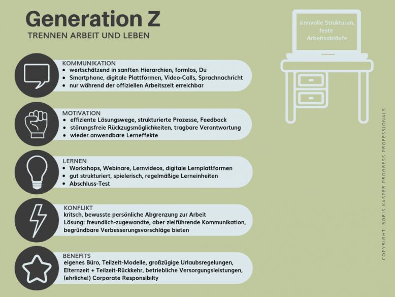 boris-kasper-progress-professionals-blog-mehrgenerationen-teams-fuehren-generation-z-grafik