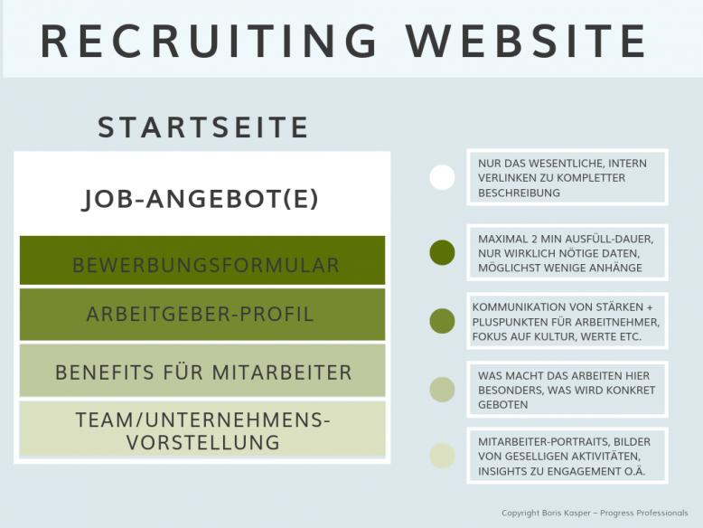 boris-kasper-progress-professionals-blog-digitales-recruiting-grafik-recruiting-website