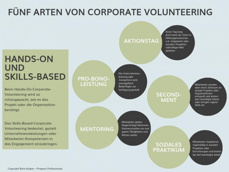boris-kasper-progress-professionals-blog-corporate-volunteering-grafik
