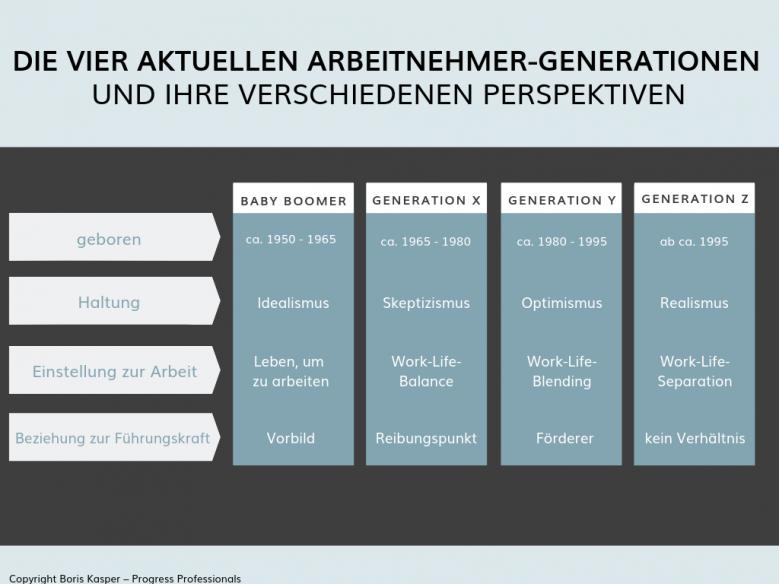 boris-kasper-progress-professionals-blog-gen-z-vorurteile-und-wirklichkeit_grafik-vier-arbeitnehmer-generationen