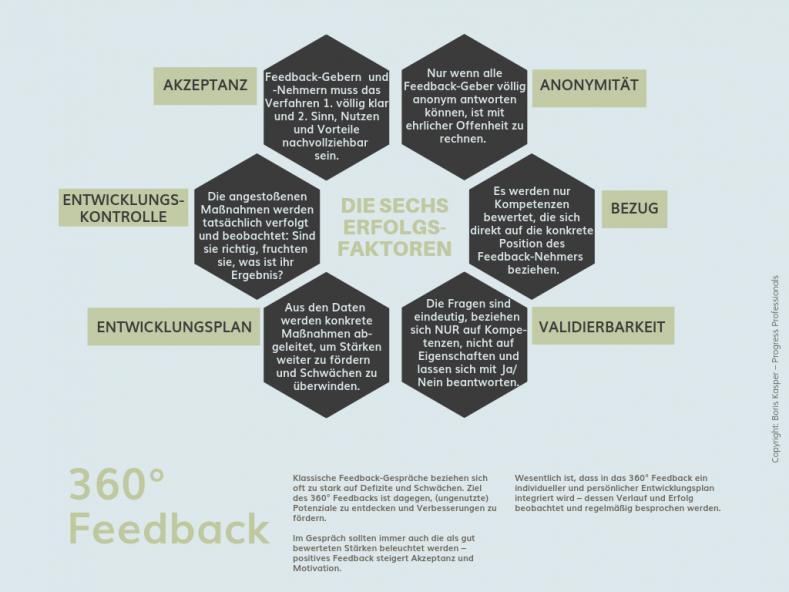 boris-kasper-progress-professionals-blog-360-grad-feedback-grafik