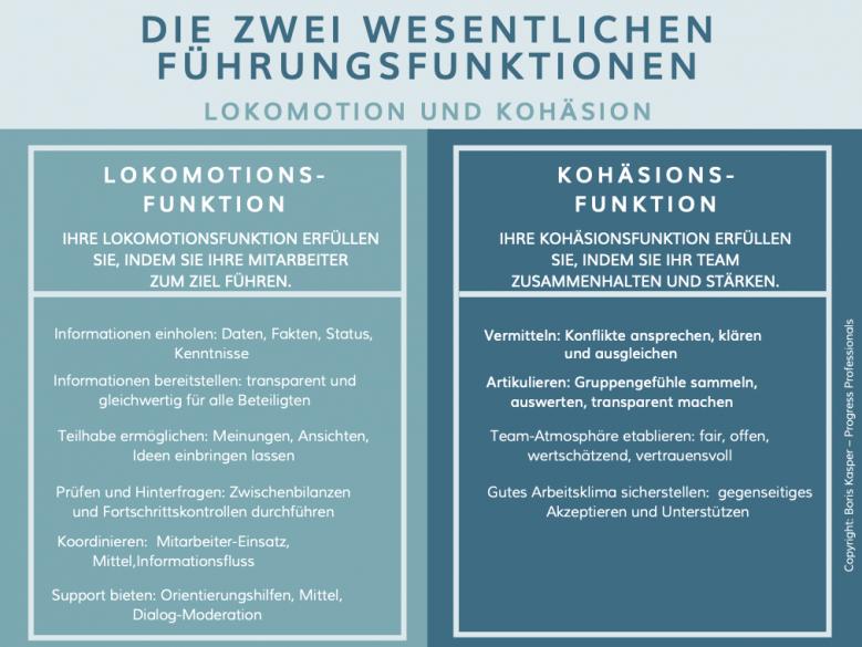 boris-kasper-progress-professionals-blog-fuehren-ohne-druck-und-angst-grafik