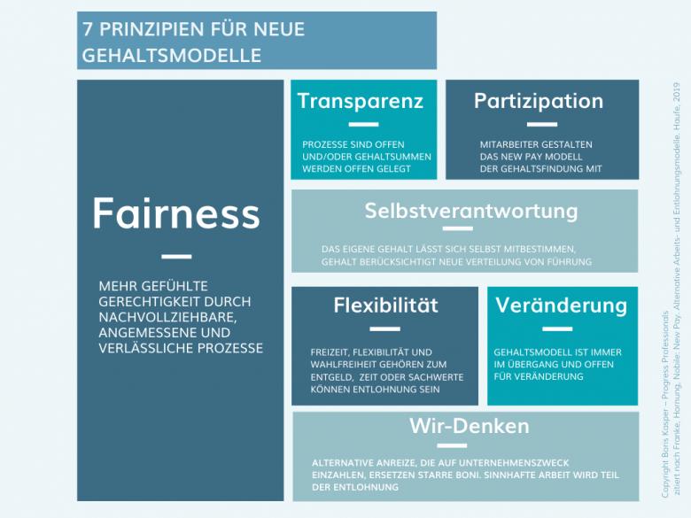 boris-kasper-progress-professionals-blog-new-pay-grafik