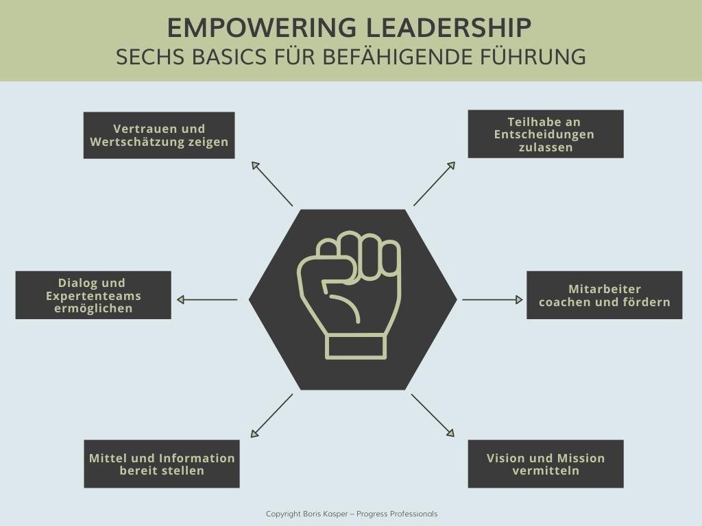 boris-kasper-progress-professionals-blog-empowering-leadership-grafik
