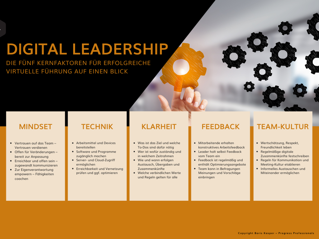 digital-leadership-grafik-fuenf-erfolgsfaktoren-blog-boris-kasper-progress-professional